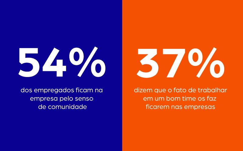 54% dos empregados ficam na empresa pelo senso de comunidade e 37% dizem que o fato de trabalhar em um bom time os faz ficarem nas empresas