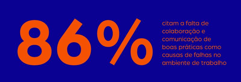 Pesquisa da Salesforce indica que 86% de empregados e executivos citam a falta de colaboração e comunicação de boas práticas como causas de falhas no ambiente de trabalho