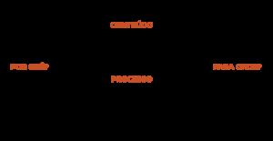 Modelo Walnut de Conteúdo por Processo