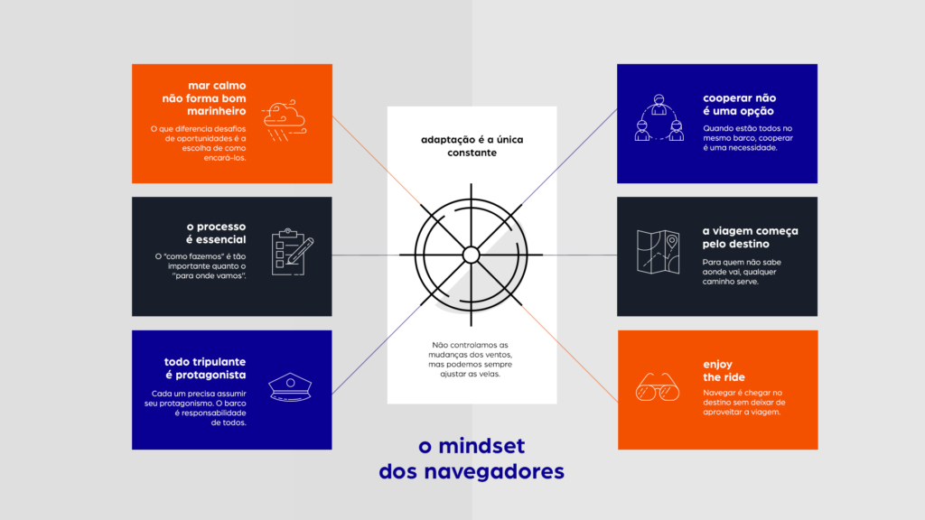 Framework do mindset dos navegadores para alinhamento de equipes e cenários