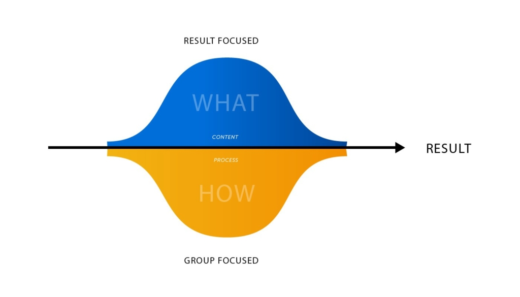 Gráfico que representa um framework de alinhamento de times, também conhecido como Walnut Model