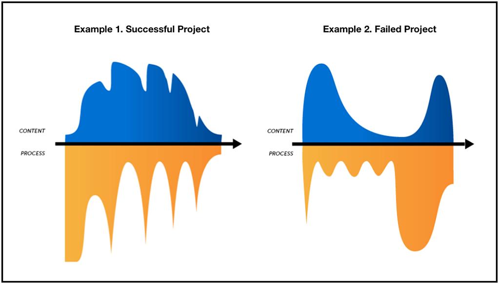 Gráfico ilustrando as curvas de alinhamento de um projeto bem sucedido e um projeto mal sucedido