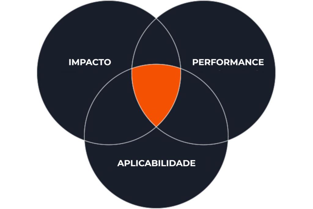 Diagrama da relação entre Engajamento, Profundidade e Aplicabilidade na metodologia da PrimeSail